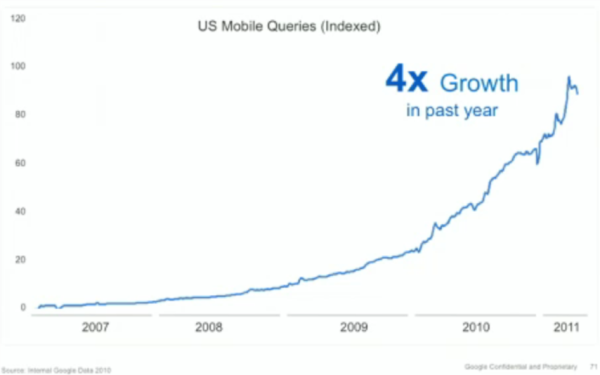 Growth of mobile searches on Google