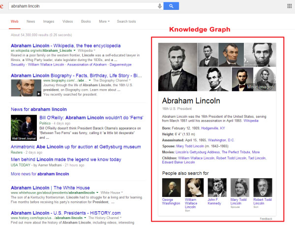 Example of the Knowledge Graph in Google search results