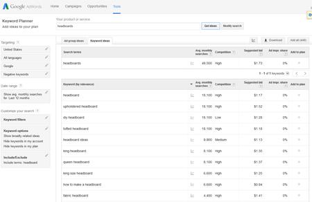 Google Keyword Planner Results for Headboard