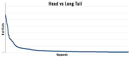 Head Terms vs Long Tail Keywords
